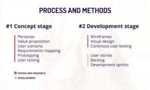 healthcare app development process and methods